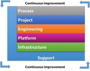Figure 1. The Software Assembly Line Reference Model